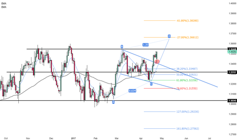 USDCAD: USDCAD next target?