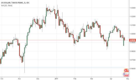 USDCHF: USDCHF still appears weak, despite Monday's recovery