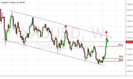 XAUUSD: still in channel