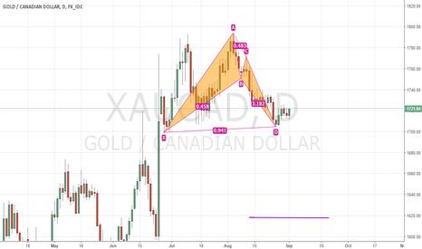XAUCAD: XAUCAD, D chart, valid bullish BAT?