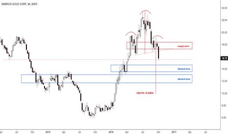 ABX: Not a bullish chart from a market leader