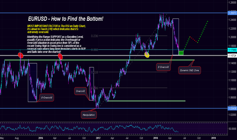 EURUSD: $EURUSD | Keeping Failing to get the Bottom? Here's How to BUY!!