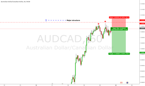 AUDCAD: Counter Trade Trade on AUDCAD