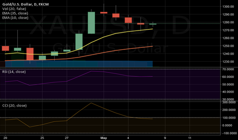 XAUUSD: although we are in a down trend...anything can happen with NFP !