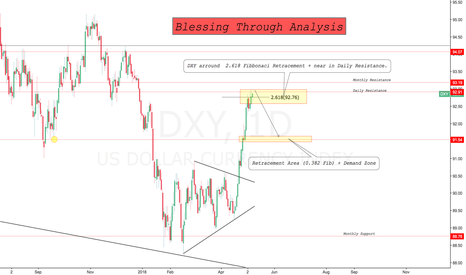 DXY: My Thought about DXY