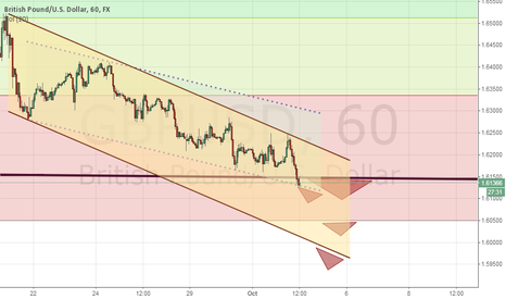 GBPUSD: GBPUSD Current situation