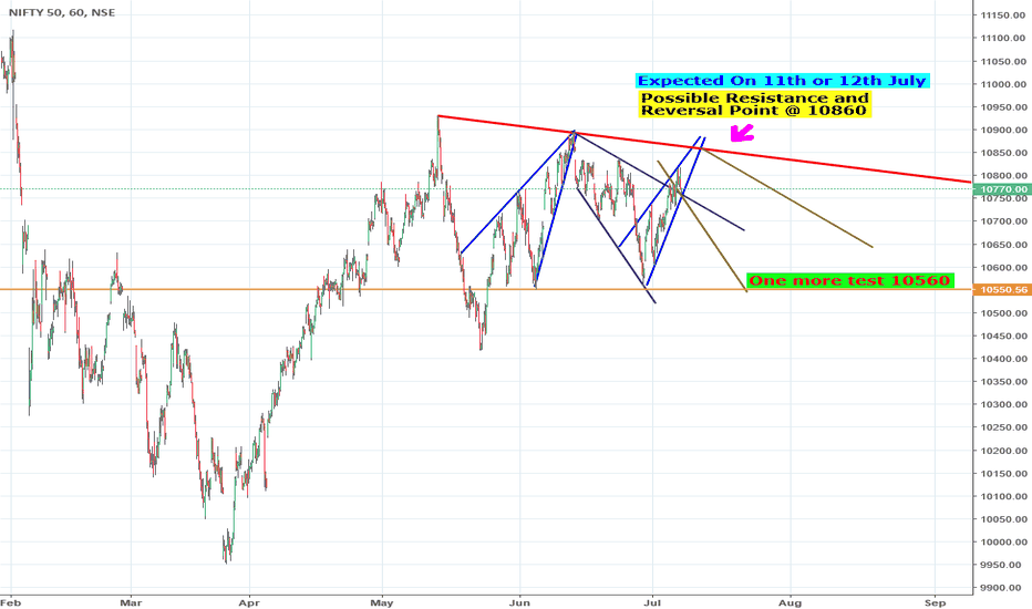 NIFTY: Possible reversal in Nifty - Mega phone Pattern