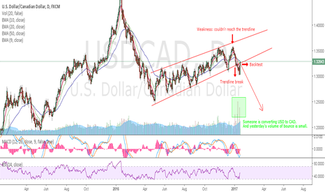 USDCAD: USDCAD - Expect the unexpected
