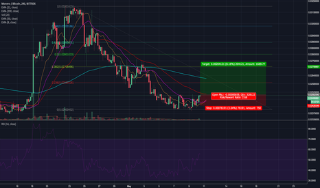 XMRBTC: short scalp XMR