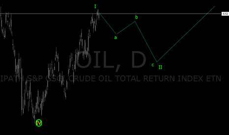 OIL: OBSERVATIONS BY ME WITH ELLIOTT WAVE THEORY,, HAS PERFECT WAVE I