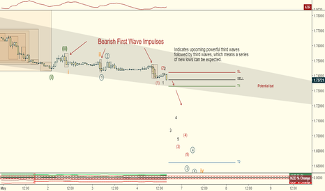 GBPCAD: GBPCAD Elliott Wave Count:  Further Downside Expected