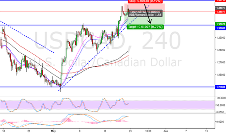 USDCAD: USDCAD ... Short term Technical short position