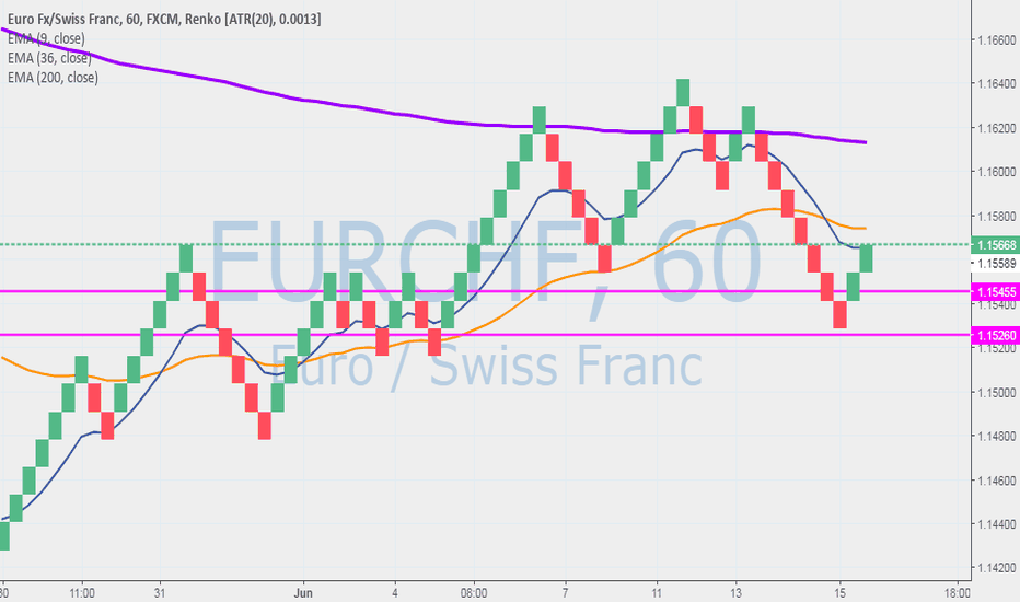 EURCHF: PETERS SECRECT SYSTEM
