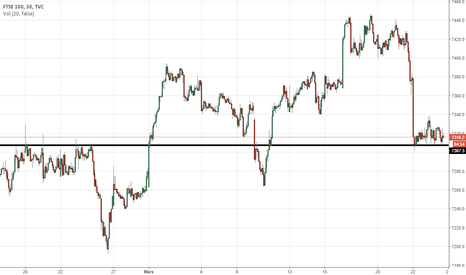 UKX: FTSE 100 Long de commerce possible
