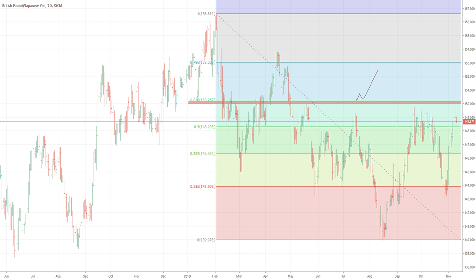 GBPJPY: GBPJPY-Momentum appears to have stalled at the parallel resistan