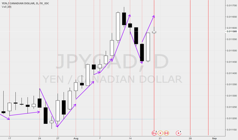 JPYCAD: Historical and Future Trend Turning Point Signals for JPYCAD