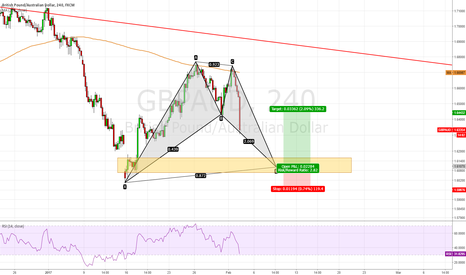 GBPAUD: GBP/AUD, Long with Bat Pattern