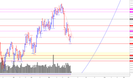 WTICOUSD: Oil (Can Swing A bit Lower For Now)