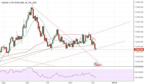 XAUUSD: Gold ancora un trend short