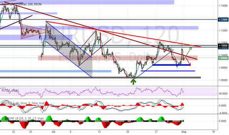 EURUSD: Analysis and Forecast EUR / USD - Weekly overview (03.08-07.08)
