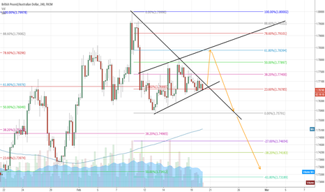 GBPAUD: gbpaud waiting on news