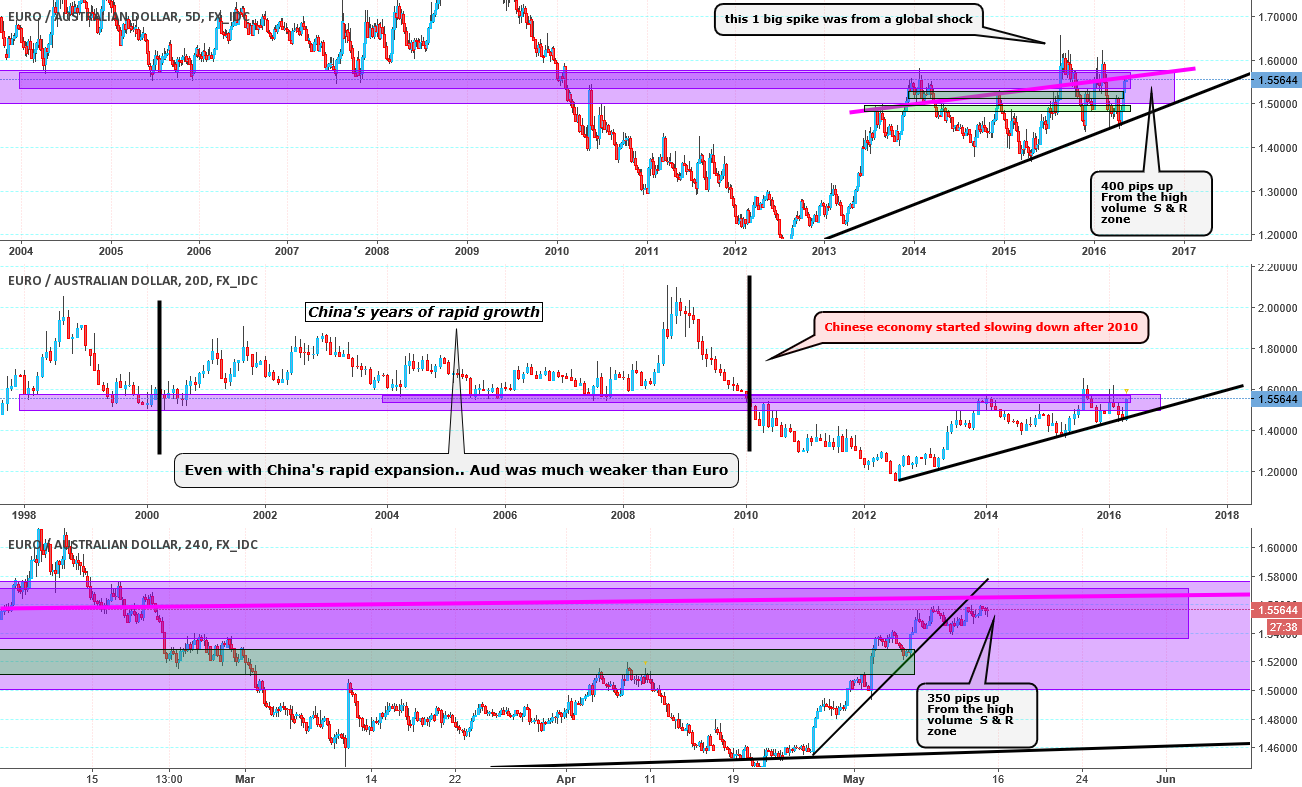 EurAud to go back above the early 2000