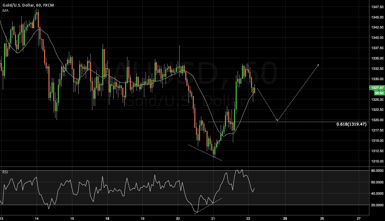XAUUSD: Another opportunity to get long