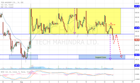 TECHM: Tech Mahindra Breaks from Big Consolidation (Sell)