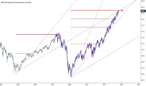 SPX500: Possible area for turning down 2018.60