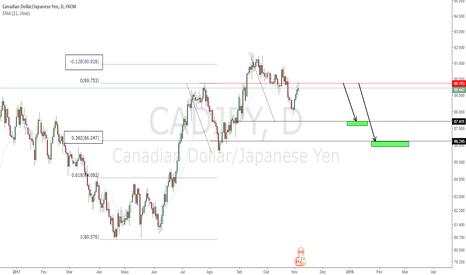 CADJPY: Possível Gatilho Short Para Swing Trade