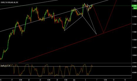 EURUSD: EURUSD Shark pattern with a gartley correction at top.