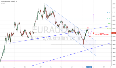 EURAUD: Channel Break, pending retest for long