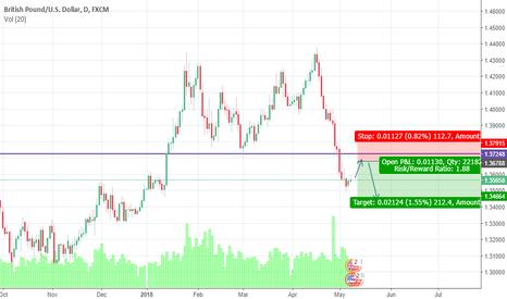 GBPUSD: GBPUSD - Selling pressure is still on