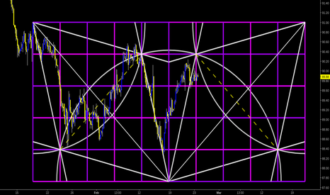 DXY: DXY | 3H | DOUBLE GANN GEO