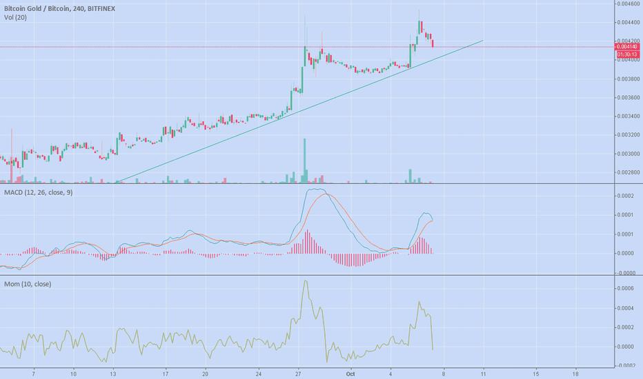 BTGBTC: BTG trend line bounce