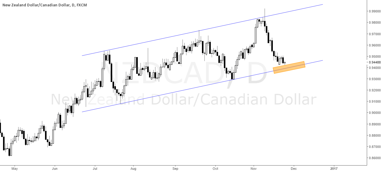 Where will go NZDCAD?