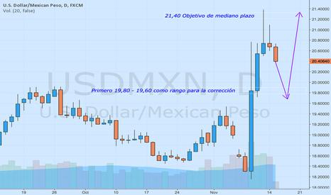 USDMXN: Primero la corrección, luego el camino de tendencia