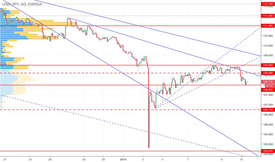 USDJPY: ドル円は上値重いも下がったところでの利益確定買いにも要注意か