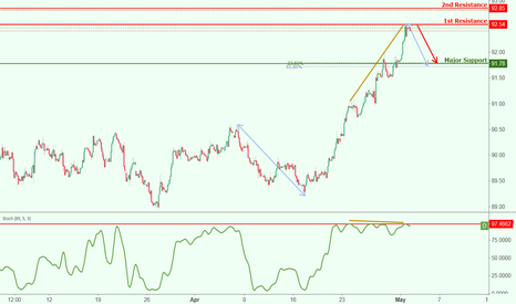 DXY: USDX testing resistance, potential drop!