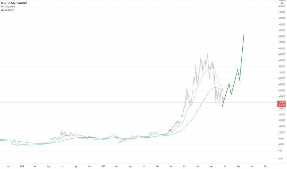 bitcoin charts uk
