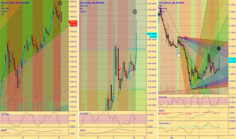 BCHBTC: Bitcoin Cash & McAfee FA moon time