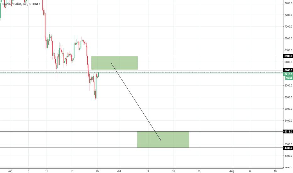 BTCUSD: BTC/USD Scenario #1