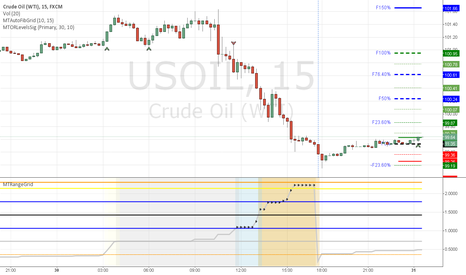 USOIL: OIL long open range breakout