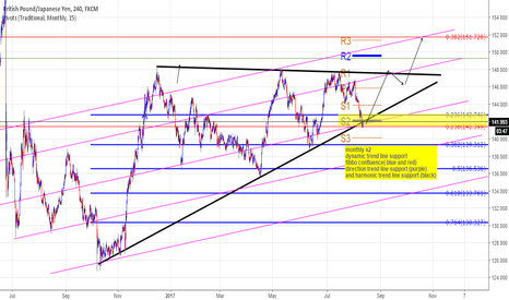 GBPJPY: i will be long on this because of a lot of tech reasons