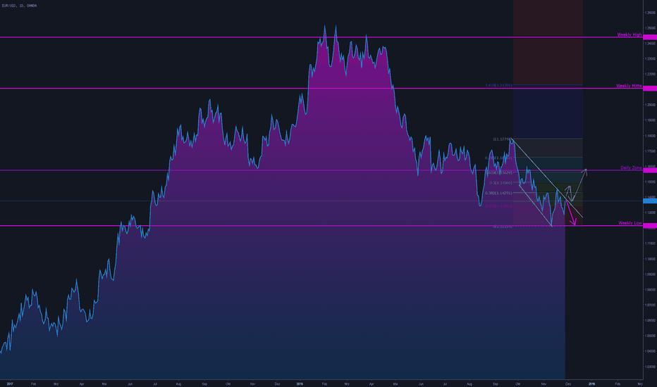 EURUSD: EUR USD – Dollar stark oder gibt es eine Korrektur?