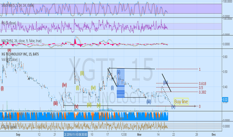 XGTI: Long XGTI @ .27-.28 for correction