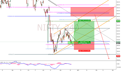 NIFTY: Nifty Potential Buy Setup!!