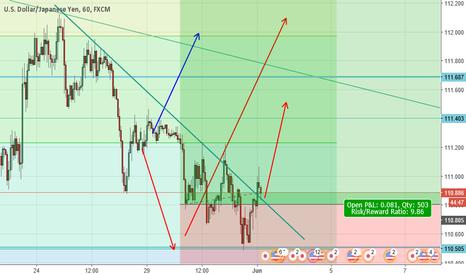 USDJPY: USDJPY Trendline Break and Retest (BULL MOVE)