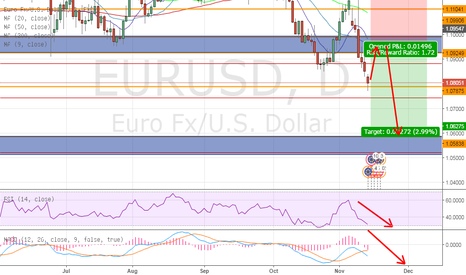EURUSD: Sell Limit at the nearest resistance zone.