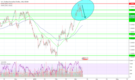 USDCAD: USDCAD SELL RESULT